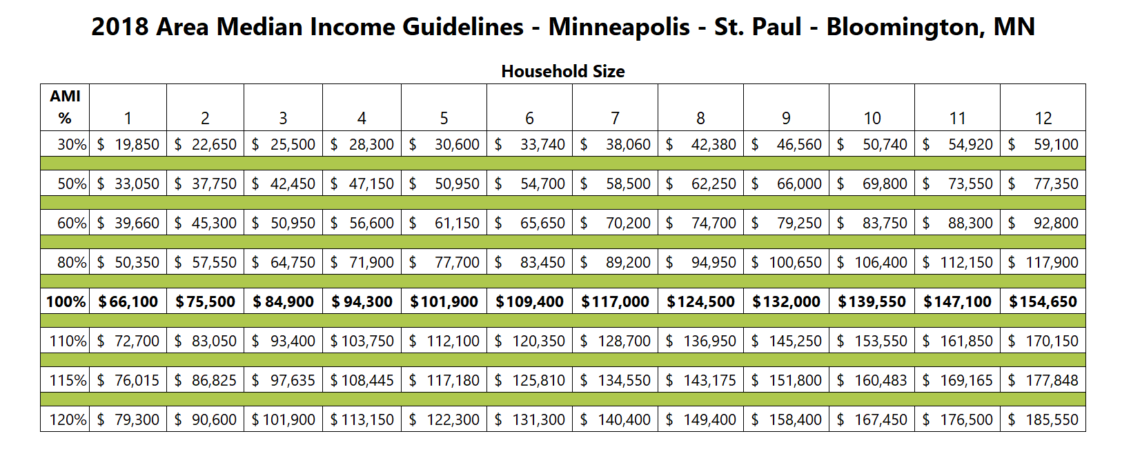 2018 HUD Area Median Income Limits for Minneapolis-St. Paul -Bloomington MN