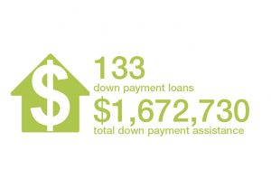 133 Down Payment Loans