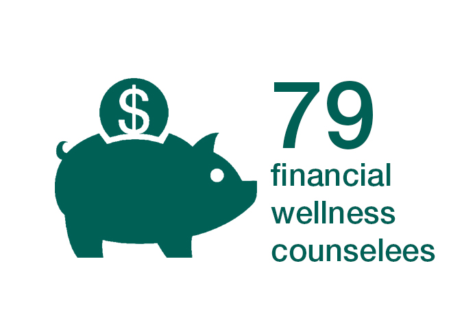 79 Financial Wellness Counselees