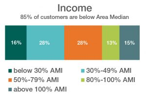 Chart showing the household income of customers served