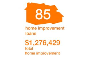 85 Home Improvement Loans
