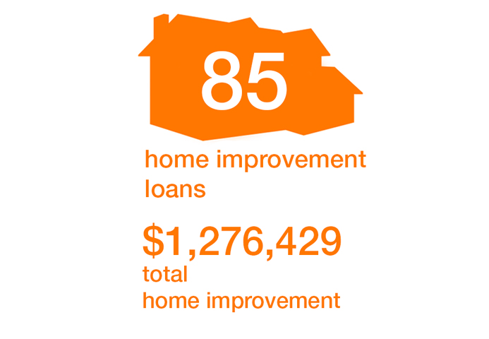 85 Home Improvement Loans