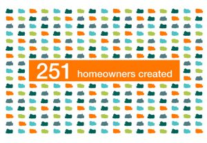 251 Homeowners Created
