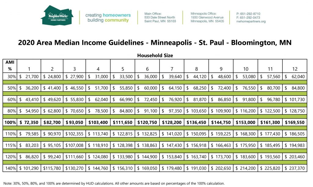 An image of a chart of income limits based on percentages of area median income, based on household size.